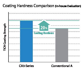 Coating Hardness Comparison