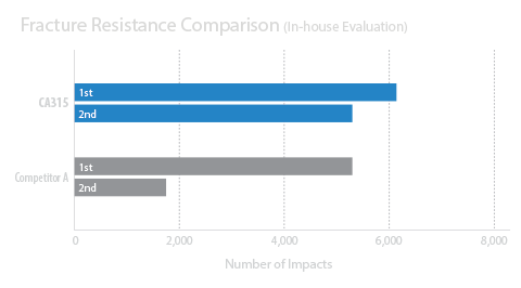 Fracture Resistance Comparison 2